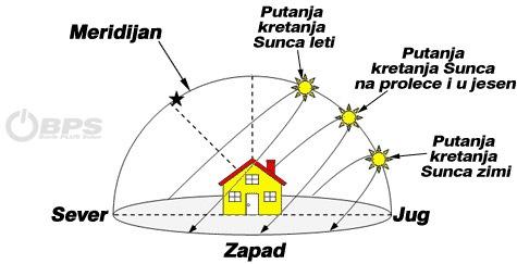 Kretanje Sunca